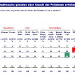 Umfrage Stadtwache (Quelle: SPÖ Linz)